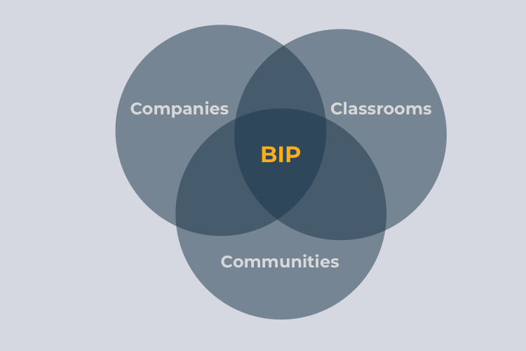 Companies, classrooms, and communities are all essential to the Big Idea Project